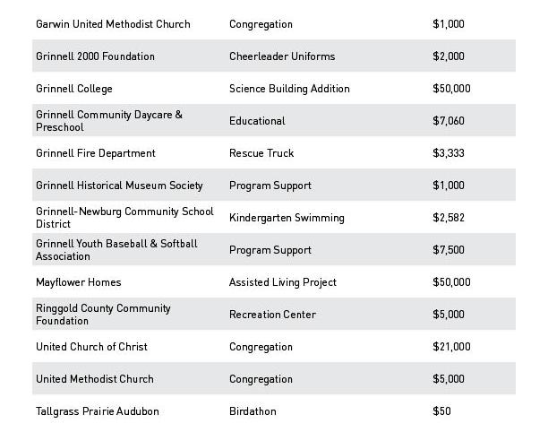 1997 grant chart