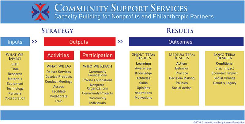 community support servicel ogic model