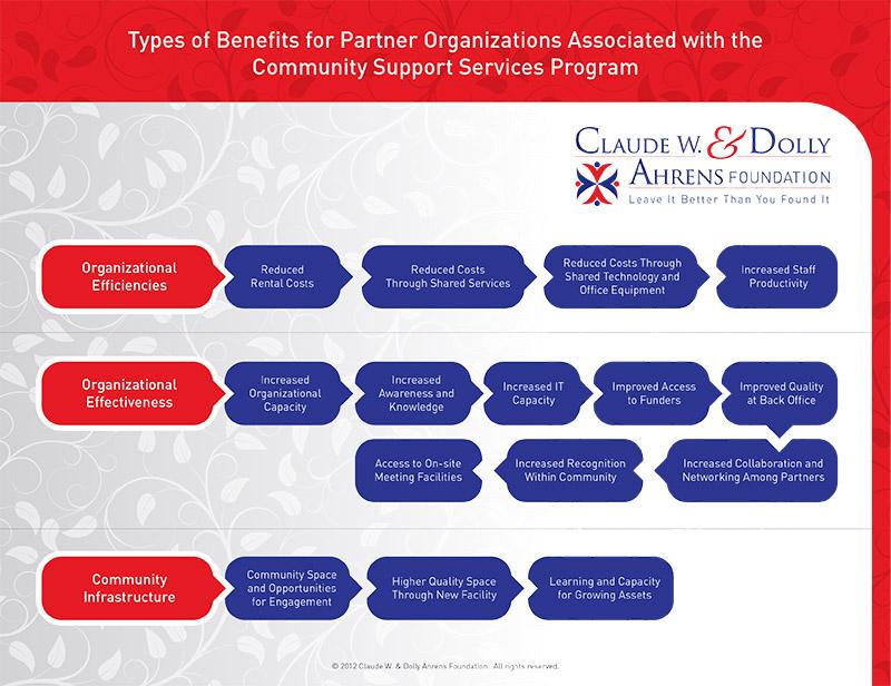 css program benefits chart